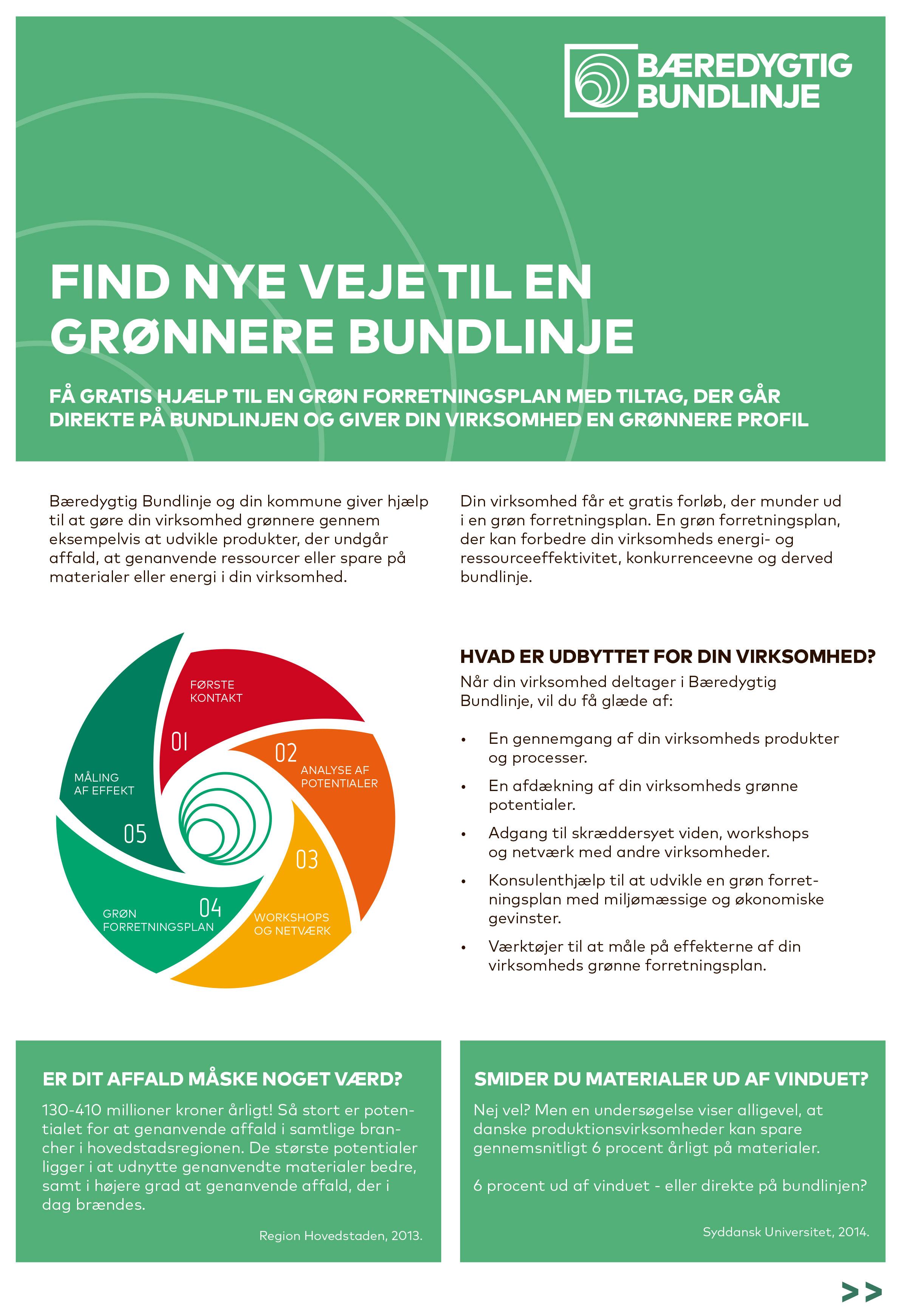 Udvikling af grønne forretningsplaner i Bæredygtig Bundlinje