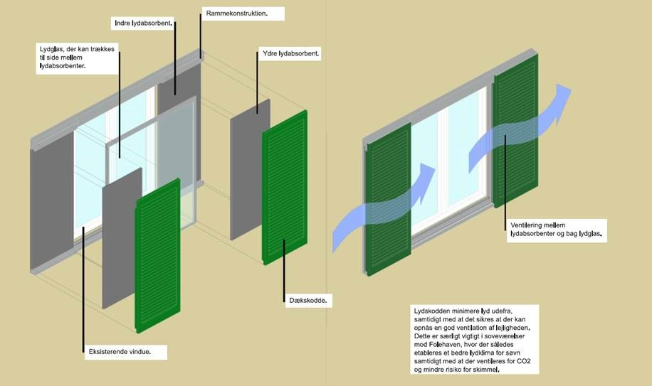 Vinduesskodden består af en ramme med flere lag: glas, lydabsorbenter og dæksskodde, der sættes uden på det eksisterende vindue. Illustration: Art Andersen.