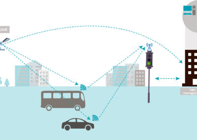 Intelligente trafiksignalanlæg